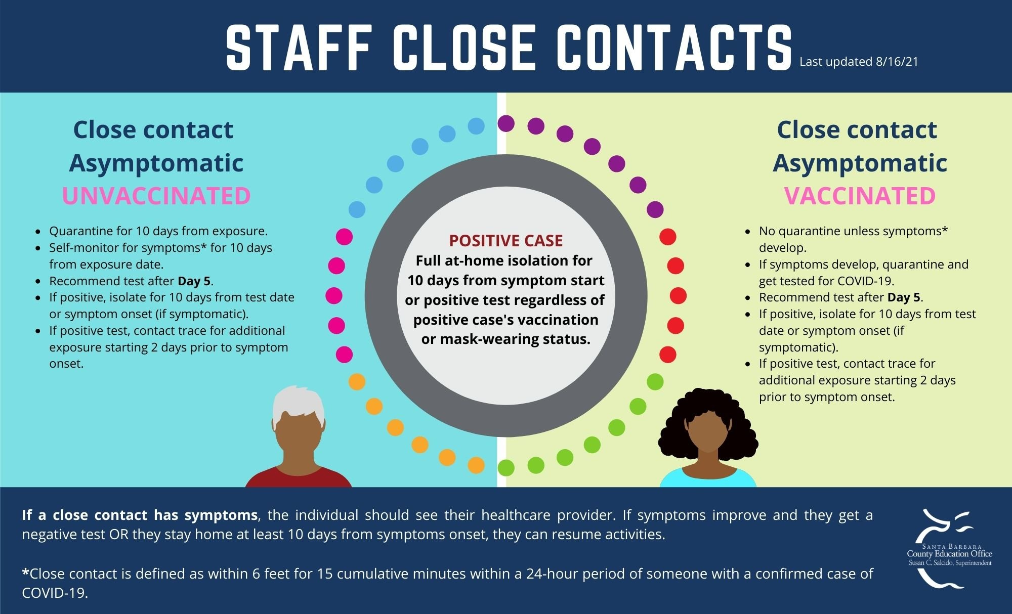 COVID-19 infographic of steps to take when Staff has close contact in school setting.
