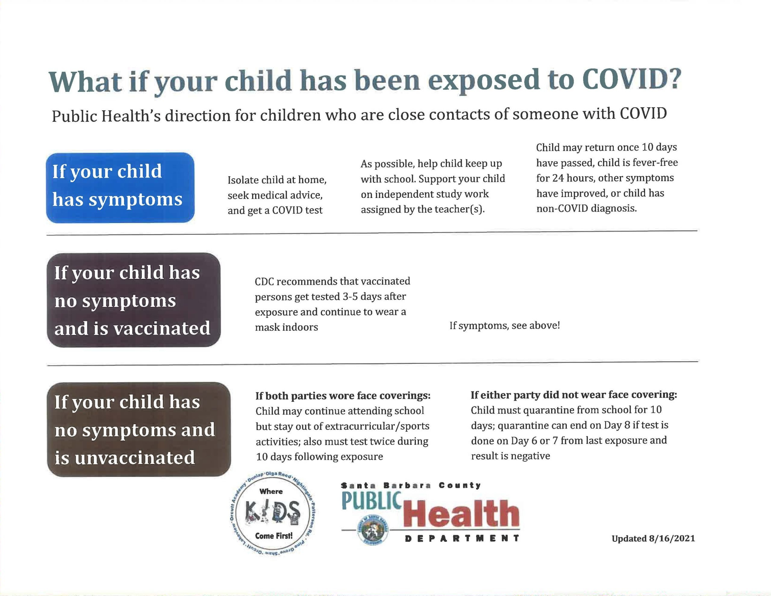 Infographic of steps to take when child is exposed to COVID-19