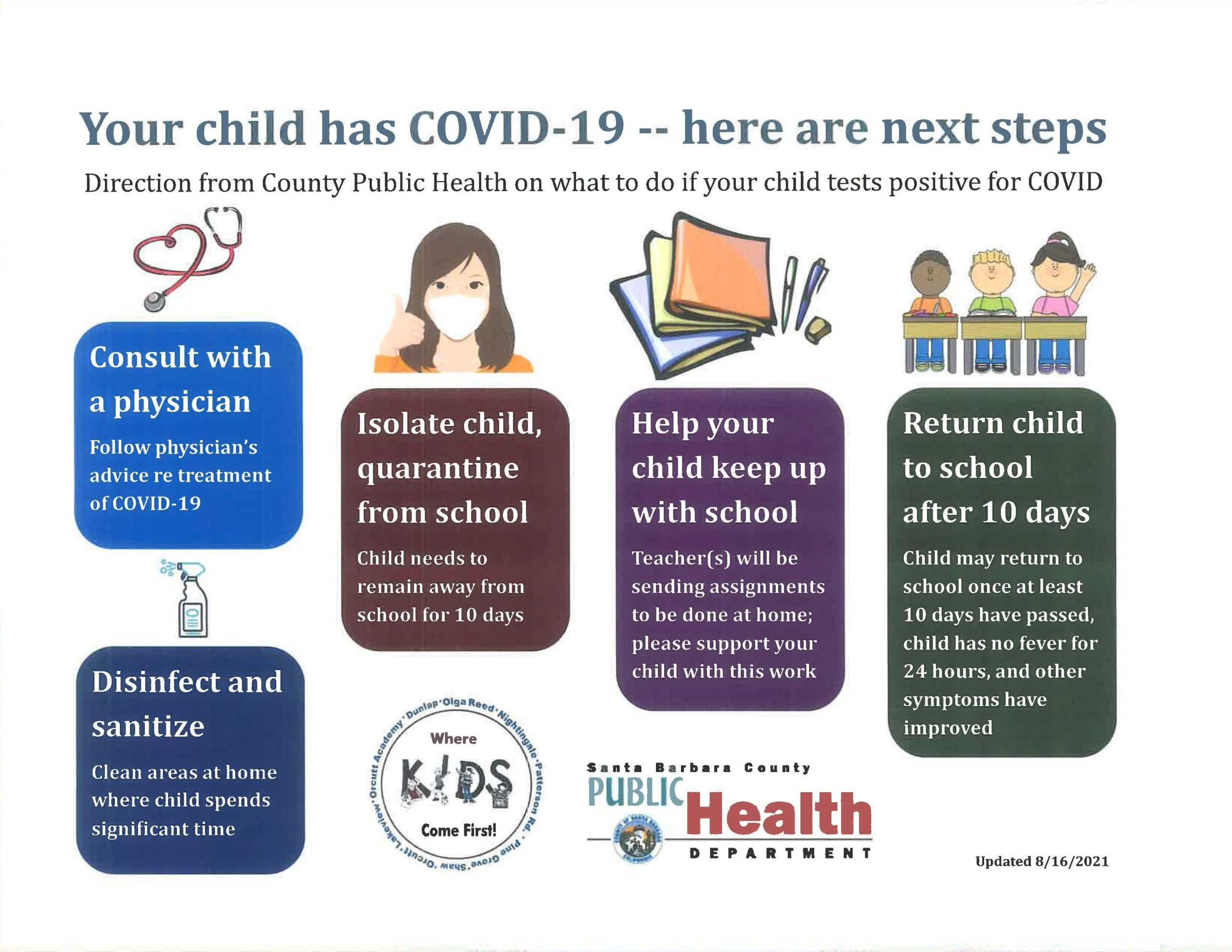 Infographic of the next steps if your child has Covid-19