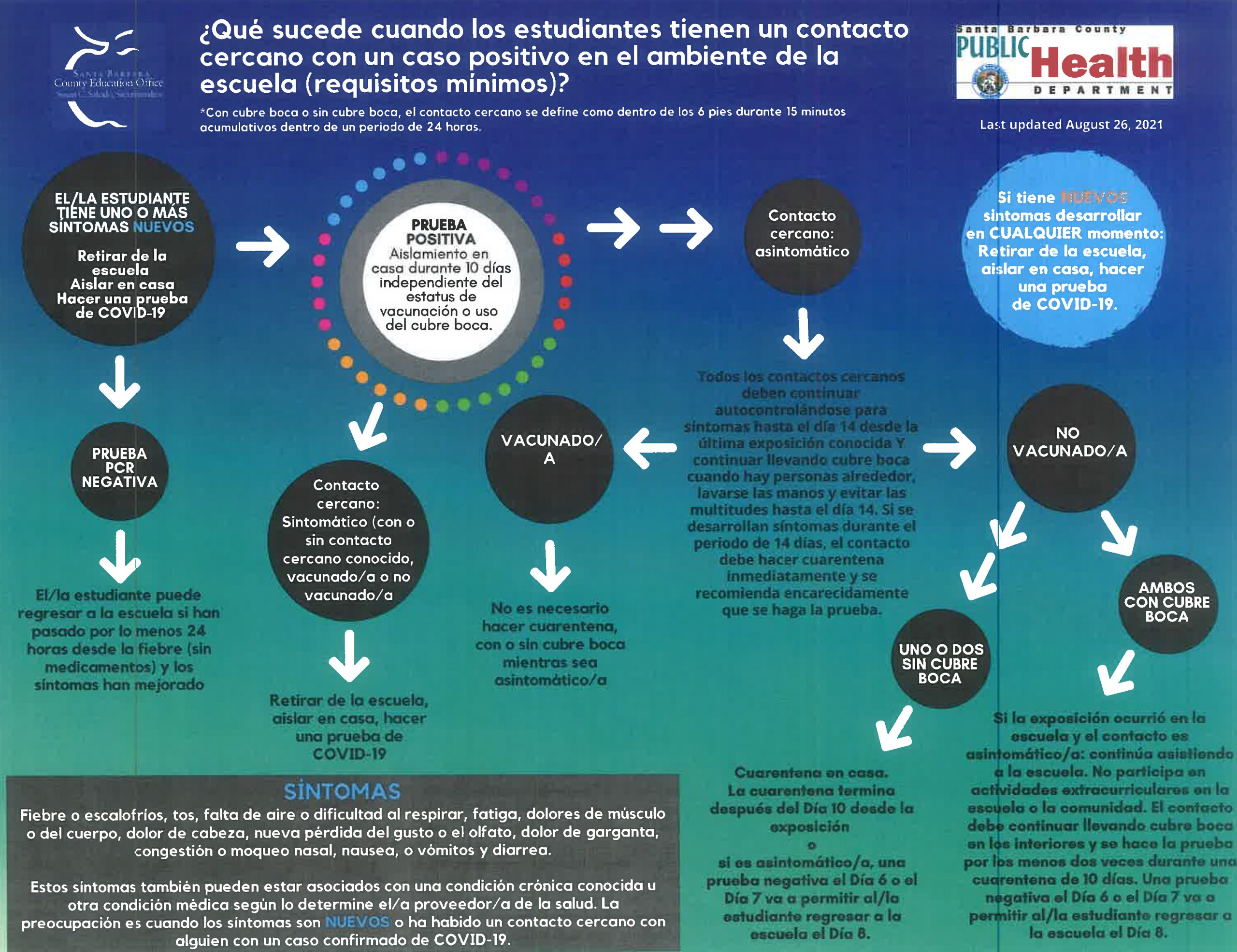 COVID-19 infographic when student has close contact school setting (Spanish)
