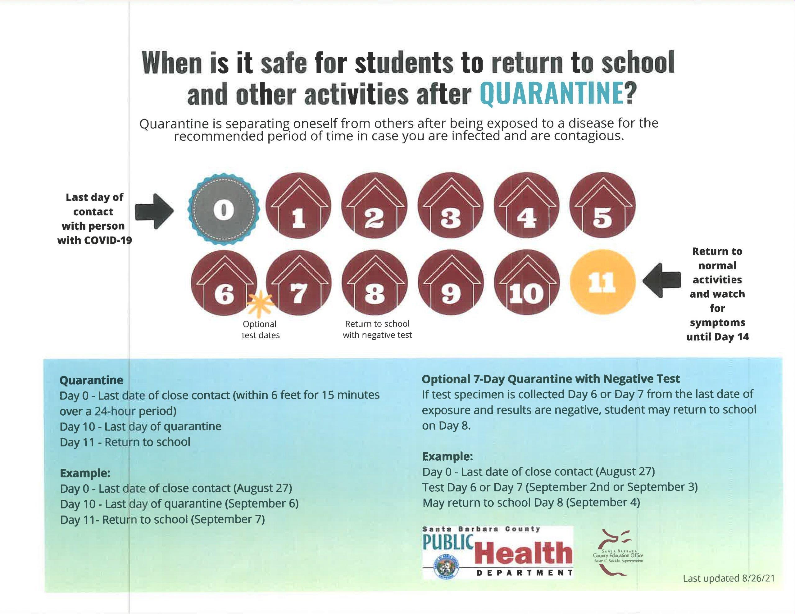 Safe return after quarantine infographic.